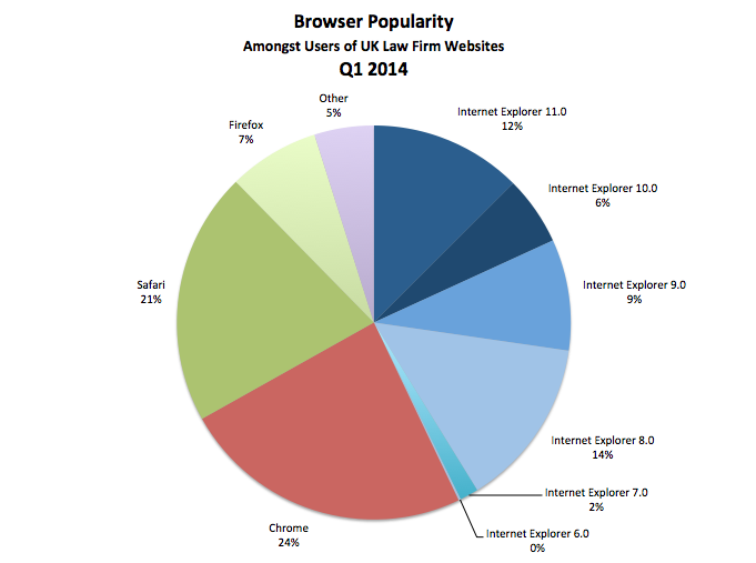 browser trends