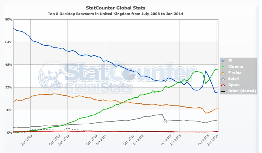 browser trends UK market